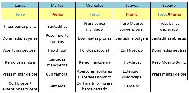 TORSO PIERNA. 5 VARIANTES QUE SE ADAPTAN A TU ENTRENAMIENTO