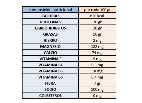 composicion-nutricional-crema-de-cacahuetes