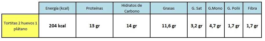 ENTRENA-SALUD-VALOR-NUTRICIONAL-TORTITAS