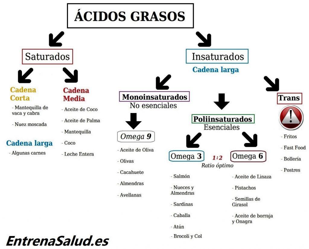 ENTRENA-SALUD-TABLA-CLASIFICACION-GRASAS